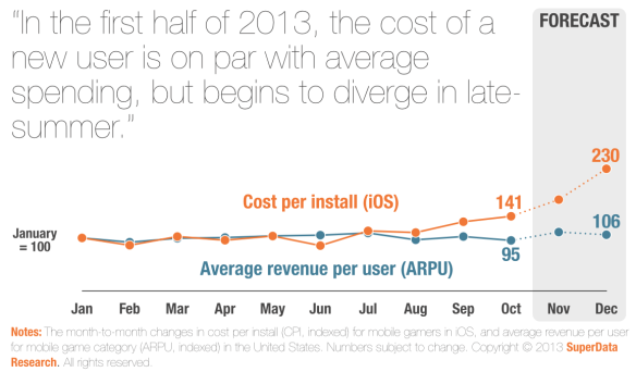 iOS cost per install to exceed  over holidays | GamesIndustry International