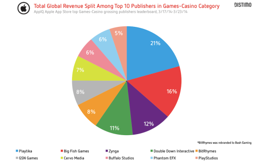 total-global-revenue-split-among-top-10-publishers-in-games-casino-category TEMP
